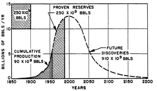hubbert-bell-curve